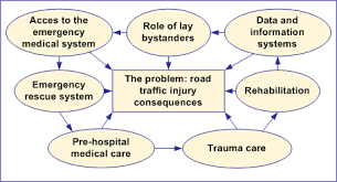 Enhancing effective post crash care