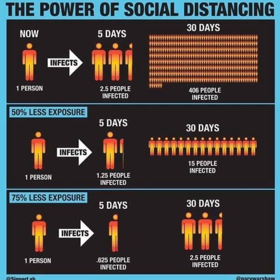 Social Distancing Covid-19